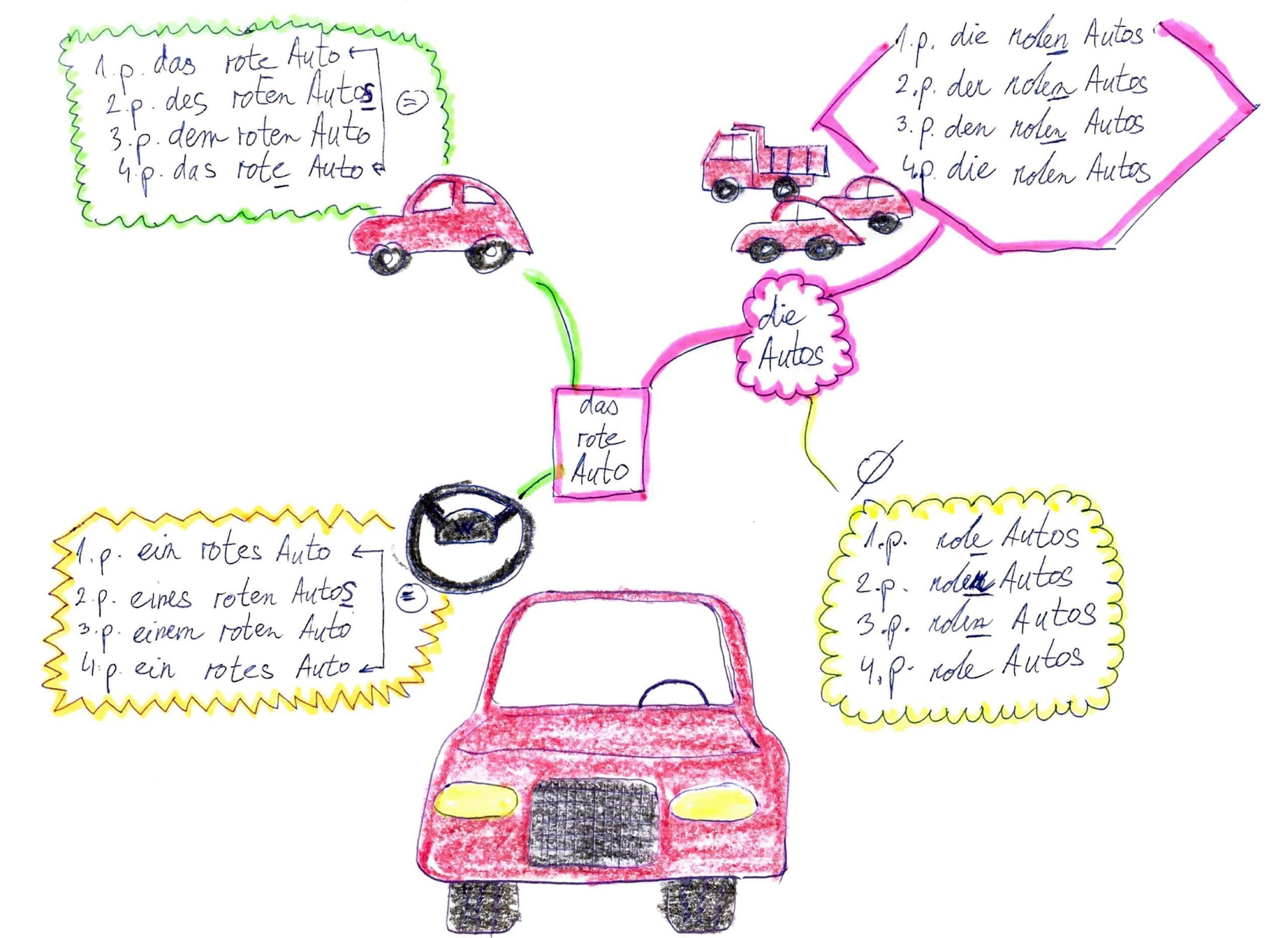 Lekce němčiny - Neutrum II (mindmap)