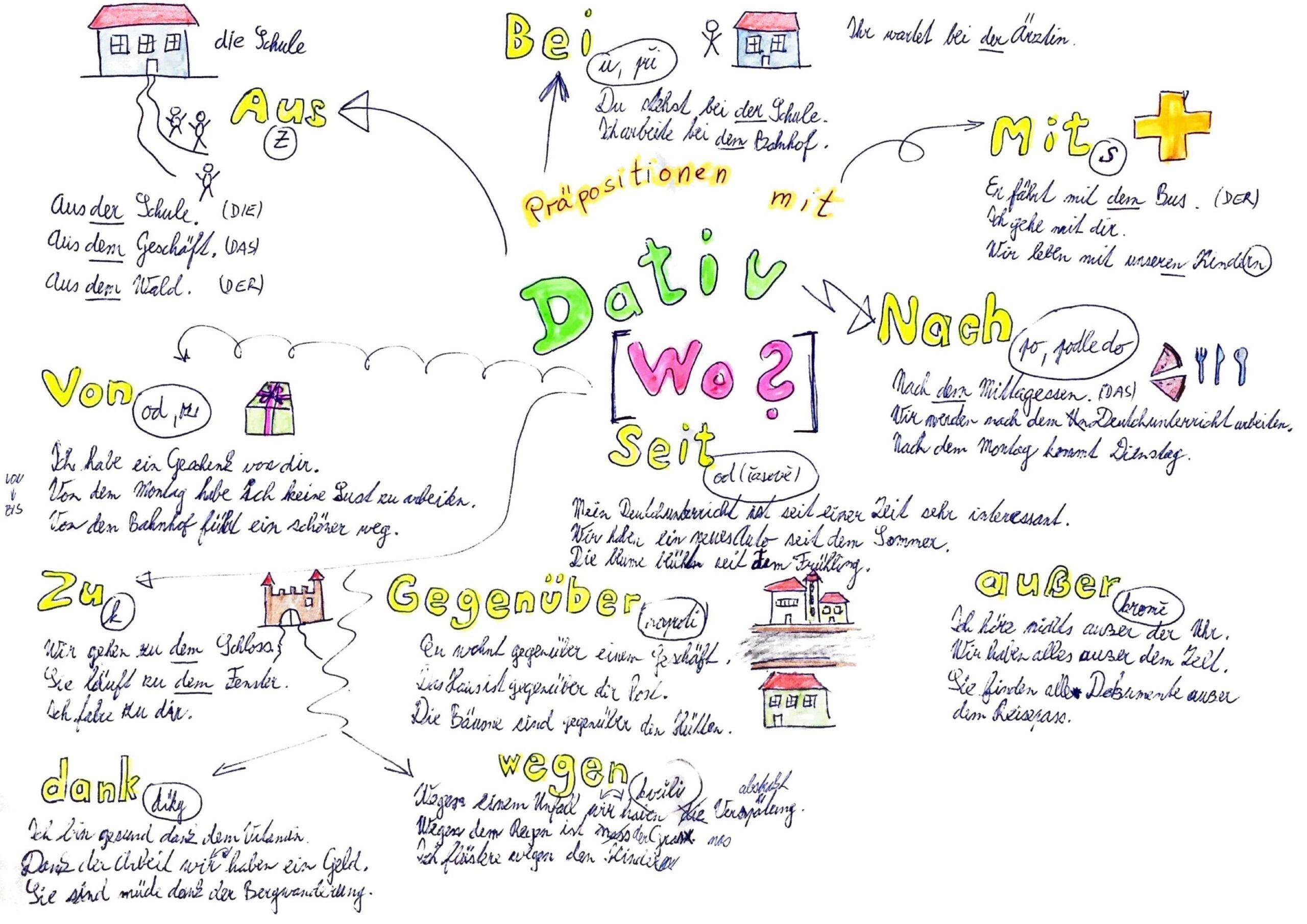 Lekce němčiny - Předložky s dativem (mindmap)