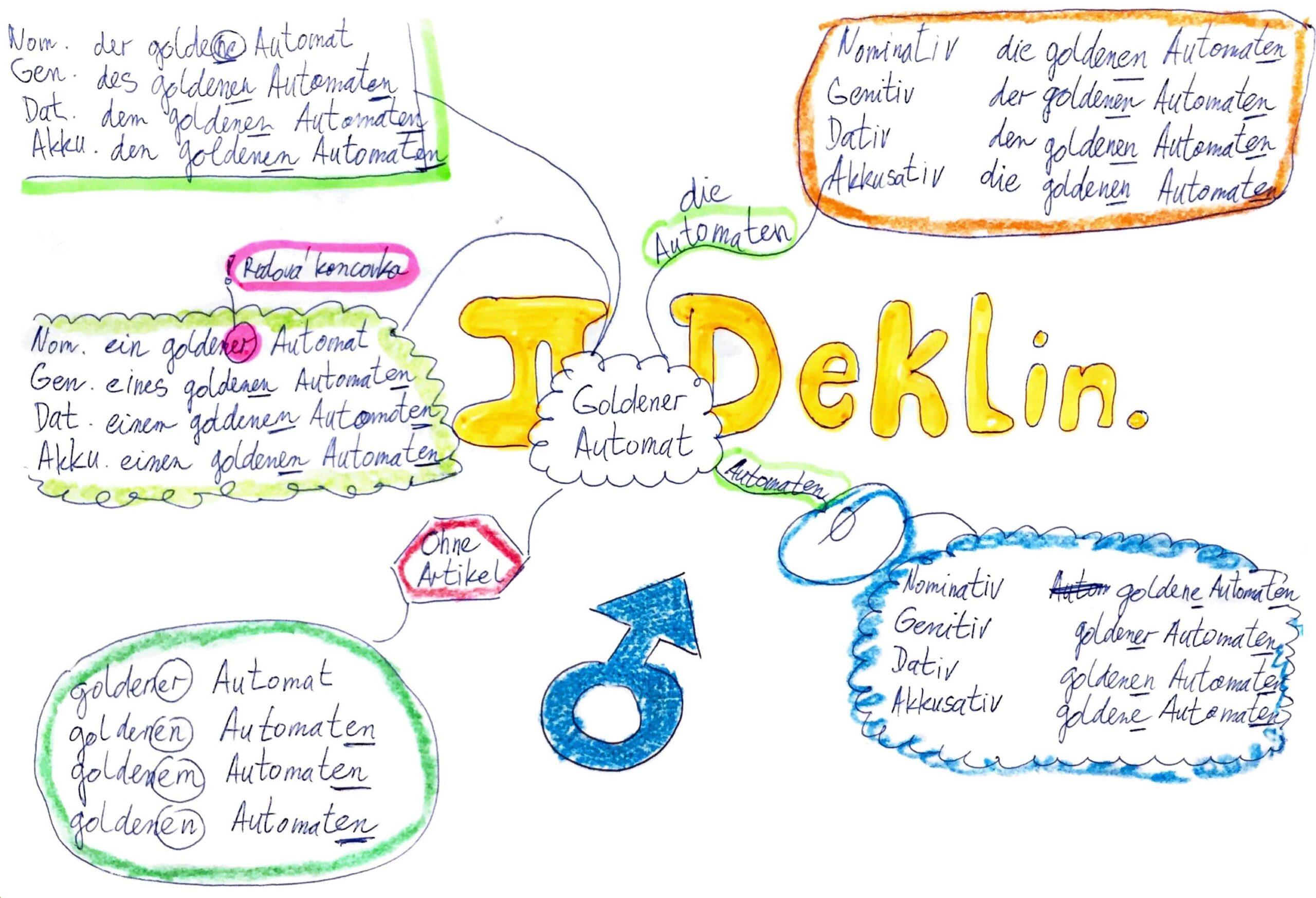 Lekce němčiny - Tvary druhé deklinace (mindmap)