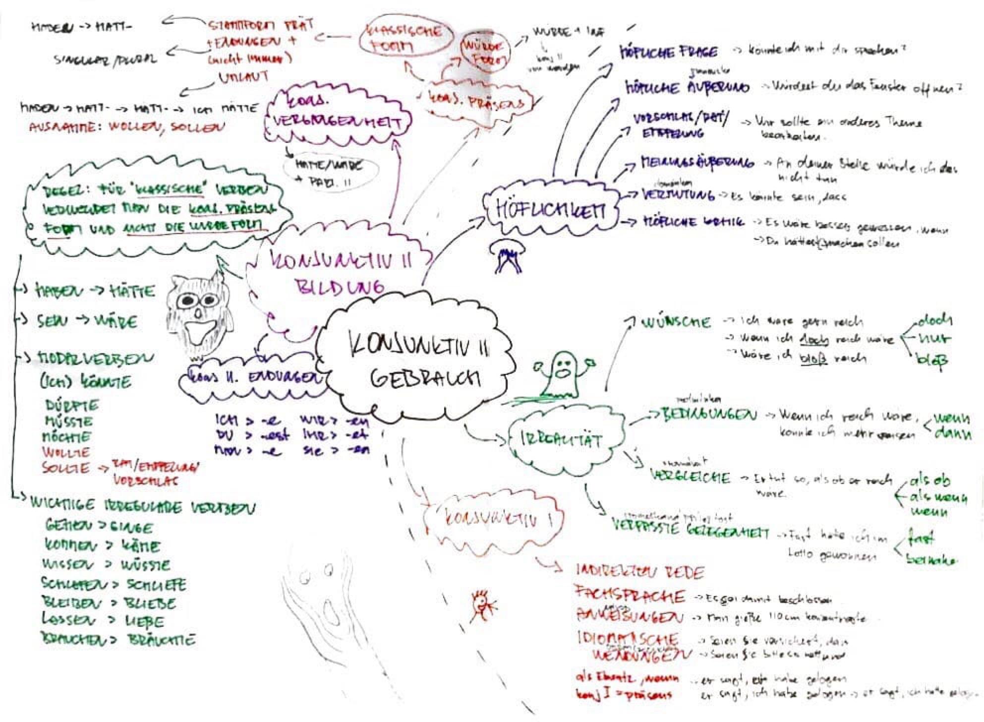 Lekce němčiny - Použití konjunktivu II (mindmap)