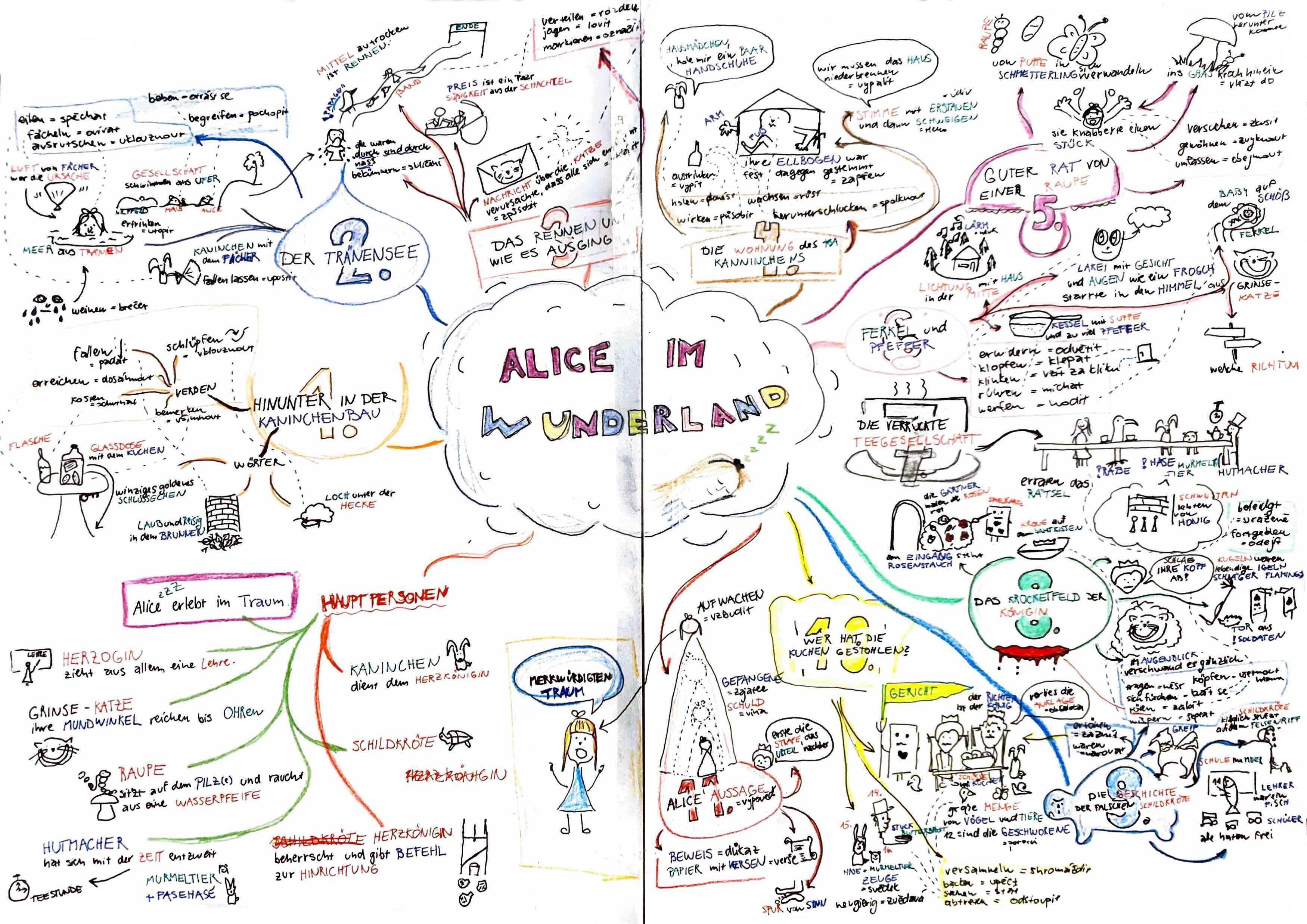 Lekce němčiny - Alenka v říši divů (mindmap)